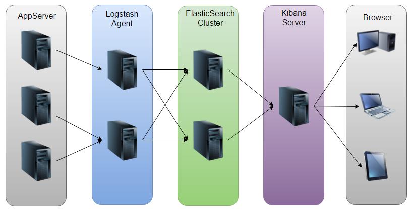 ELK(ElasticSearch, Logstash, Kibana)搭建实时日志分析平台